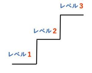 ドラクエのレベルアップイメージ